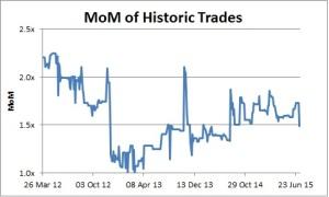 Genterra Trade MoM